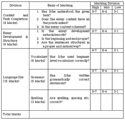 ENGLISH LANGUAGE SCHEME OF WORK FOR JSS    ppt video online download college paper format margins