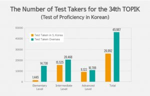 Number of TOPIK Test takers hits record-high level