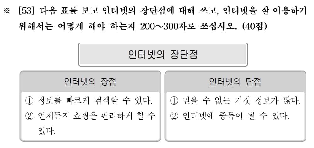 New TOPIK II Writing Sample 003