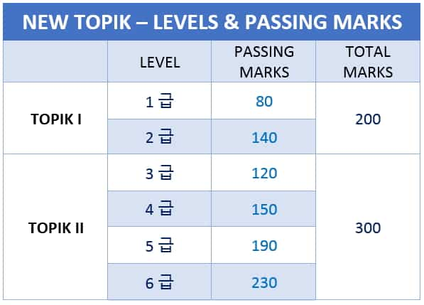TOPIK Levels & passing marks