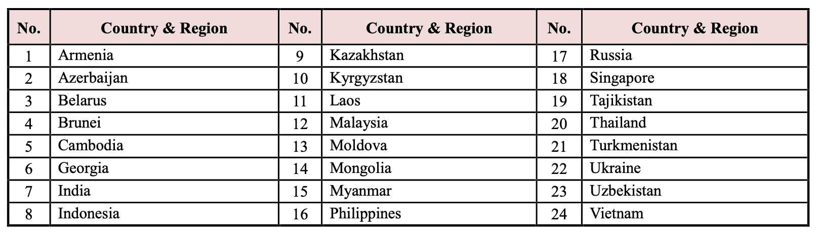 GKS KGSP Scholarship Countries -5