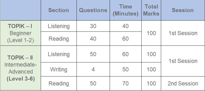 TOPIK Test II (level 3 4 5 6 Qestions marks timing